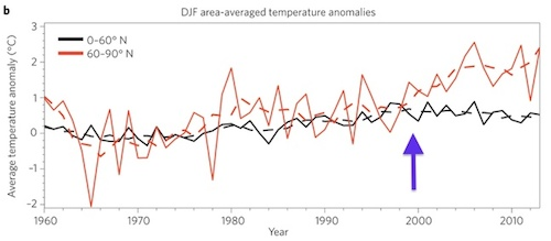 Temperature trend of mid-latitudes (black line), diverges from Arctic temps (red line) around the year 2000 (purple arrow).