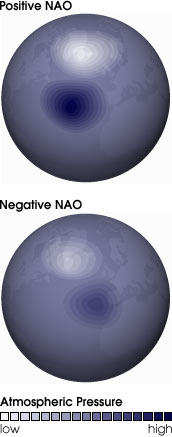 nao_indices_comparison