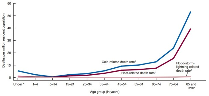 cold related deaths by age