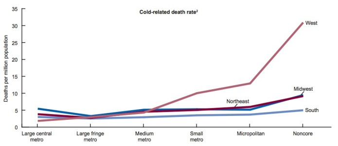 cold related deaths by region