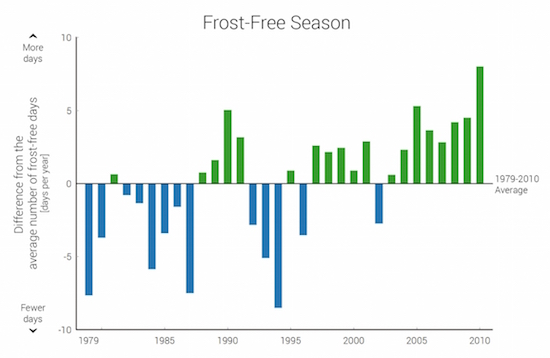 frost_free