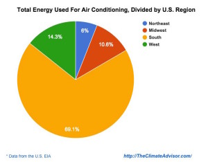 percent of energy used by US region for air conditioning