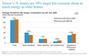household energy use over time