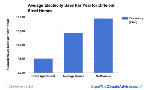 Yearly energy use by different sized homes