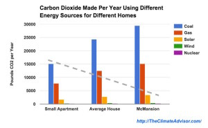 CO2 per year by different sized homes using different energy sources