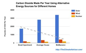 Yearly CO2 made by using alternative energy for different sized homes