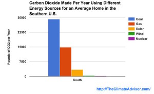 yearly CO2 made using different energy by an average southern home