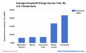 yearly electricity used by an average home in different US climate zones