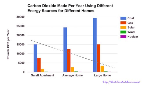 Household CO2 made per year using different energy sources