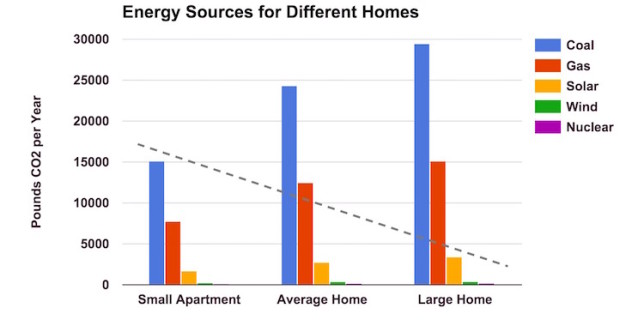 CO2 made for different sized homes using different energy sources