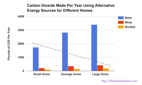 Household CO2 made per year using alternative energy