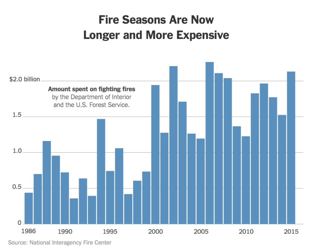 fighting forest fires is getting expensive