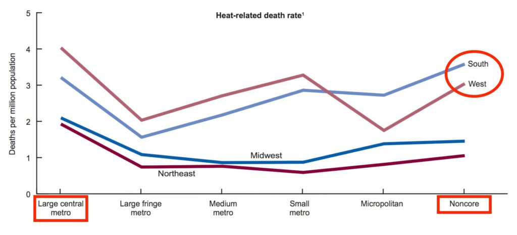 US heat deaths, 1999 - 2010